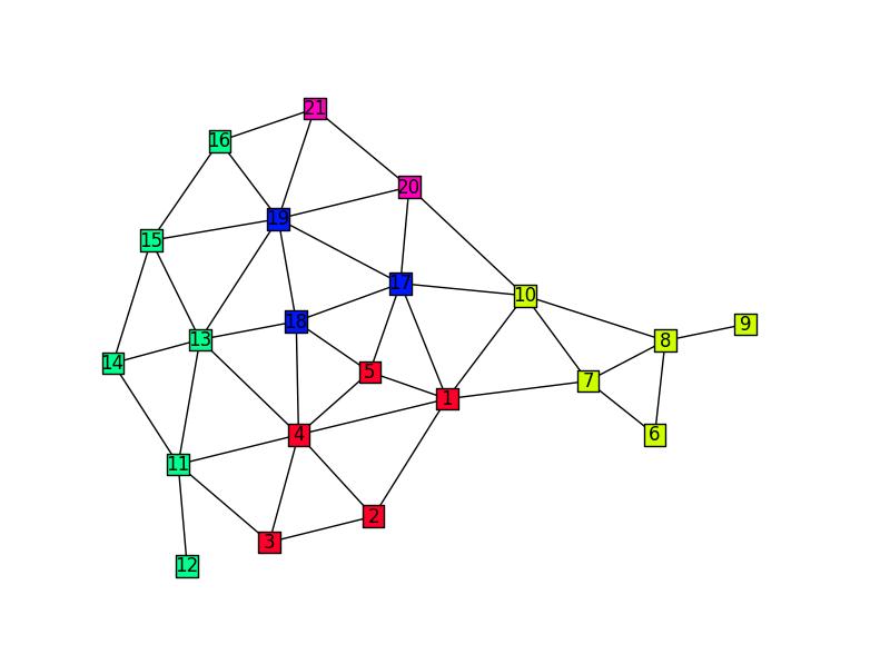 bustabit graph game